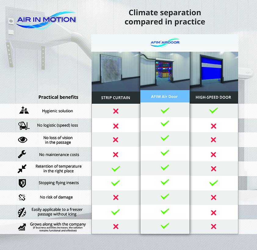 AFIM Air Door - high speed door - strip curtain - cold storage, cold store, freezer